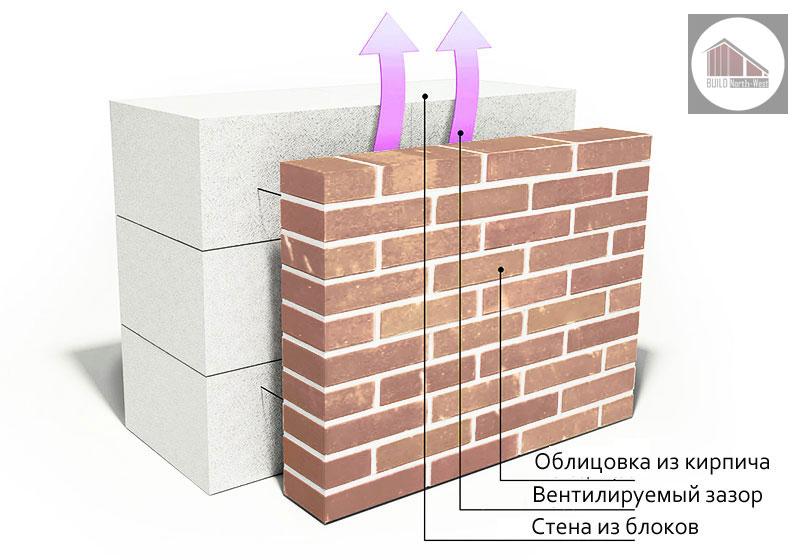 ggaz4 - Цены на строительство дома из газобетона