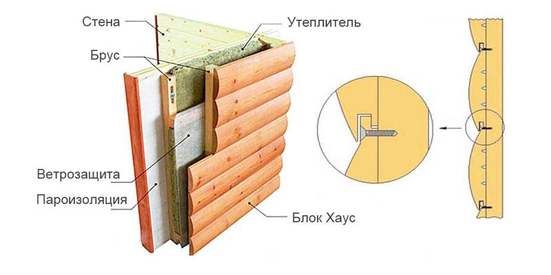 fas imbrev9 - Стоимость отделки фасада имитацией оцилиндрованного бревна