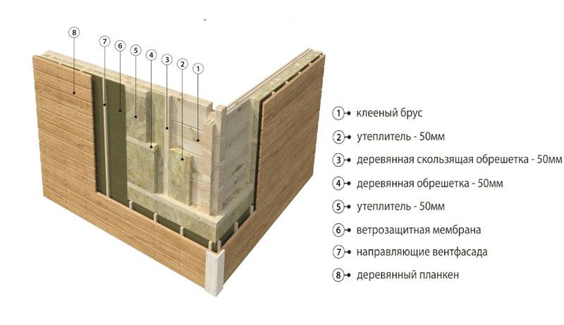 Фасад дома в разрезе